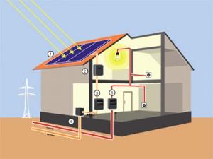 Photovoltaikanlage Schema